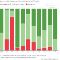 Por primera vez en una década ninguna economía de la OCDE registra contracción
