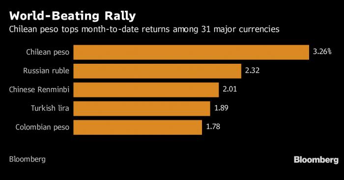 El peso chileno lidera ganancias de divisas en agosto