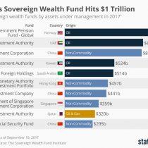 Fondo de pensiones noruego alcanzó cifra récord: cómo se compara con los demás fondos estatales del mundo