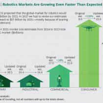 Gasto mundial en robots llegará a US$87 mil millones en 2025 y la mayoría será para consumo privado