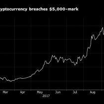 Bitcoin rompe un nuevo hito al traspasar la marca de US$5.000
