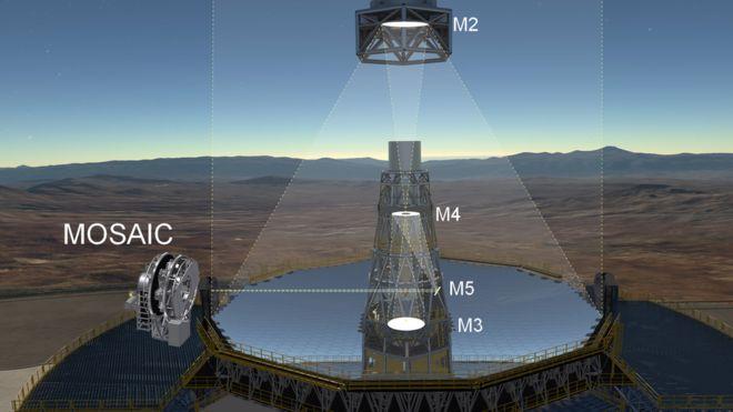 Mosaic, el instrumento que ayudará a entender desde Chile cómo era el universo hace 12.000 millones de años