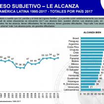 Solo al 60% de los chilenos le alcanza para llegar satisfactoriamente a fin de mes