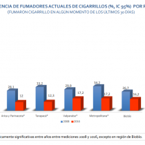 Una política pública que funciona: la notable caída de fumadores adolescentes en Chile en la última década
