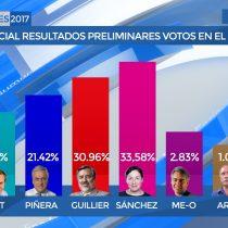 Beatriz Sánchez se impone en el extranjero con un 47% de las mesas escrutadas
