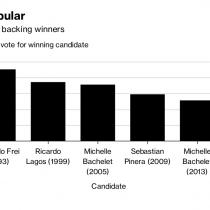 Con o sin el padrón electoral completo, Sebastián Piñera obtuvo aun menos preferencias que en 2009