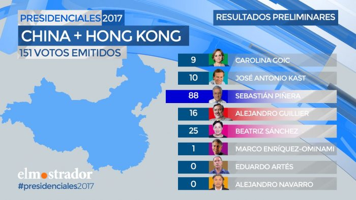 Voto en el exterior: Piñera gana en China y Guillier en Australia
