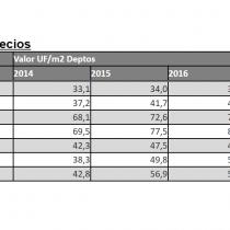Hasta 23% ha subido el valor de los departamentos en las comunas que atraviesa la Línea 6 del metro