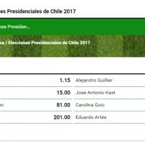 Casas de apuestas ponen sus ojos en elecciones en Chile y ven a Piñera como favorito