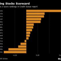 Análisis de Credit Suisse: acciones chilenas pasan a ser las menos atractivas de los mercados emergentes