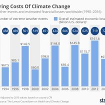 Los enormes costos que han llegado con el cambio climático y los desastres naturales