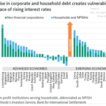 ¿Para preocuparse o señal de desarrollo? Chile es el cuarto país emergente donde el endeudamiento privado más ha aumentado en la última década