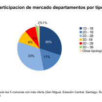 Efecto guetos verticales: departamentos pequeños ya representan casi la mitad de la oferta en Santiago