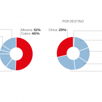 Un cuento chino: la dependencia de Chile en exportaciones al mercado asiático