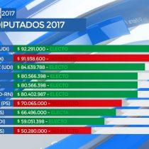 Billetera no mata galán: mayores aportes a políticos no garantizaron asientos en la Cámara