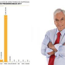 No se metan con los ricos: Piñera arrasa en aportes a campaña
