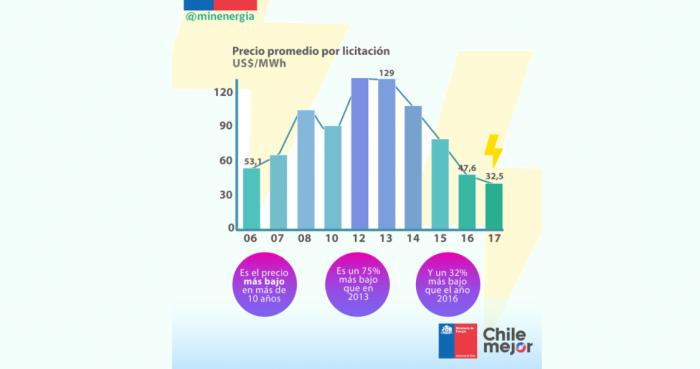 Histórica licitación eléctrica en cifras: precio fue hasta 75% por debajo de los registrados en Gobierno anterior