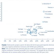 ¿La plata decide? Comunas más ricas de Santiago tienen sobre el doble de participación electoral que las más pobres