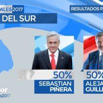 Empate total en Corea del Sur: Piñera y Guiller sacan el 50% de los votos cada uno