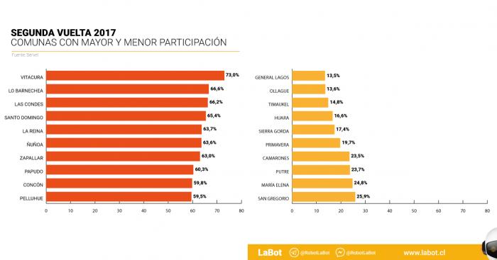 Cómo incidió la plata en las últimas elecciones: comunas más ricas fueron las que más participaron