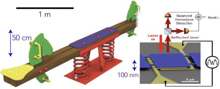 Científicos avanzan hacia la construcción de nanomáquinas