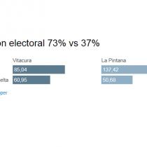 El dinero al final importó: las disímiles cifras de participación electoral entre La Pintana y Vitacura