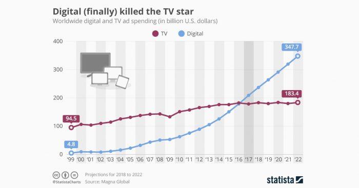 Gasto en publicidad digital a nivel mundial superó por primera vez a la TV en 2017