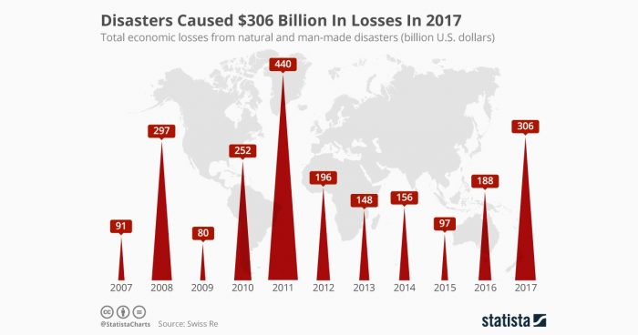 2017: un año desastroso