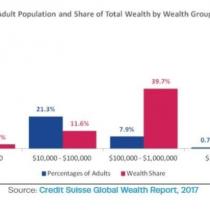 Desigualdad se sigue ampliando en el mundo: 0,7% de los adultos concentra 46% de la riqueza