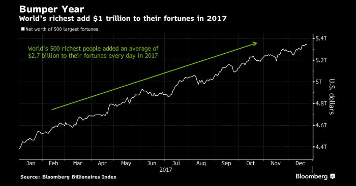 Exuberancia del mercado potenció ganancias de los más ricos en hasta mil millones de dólares