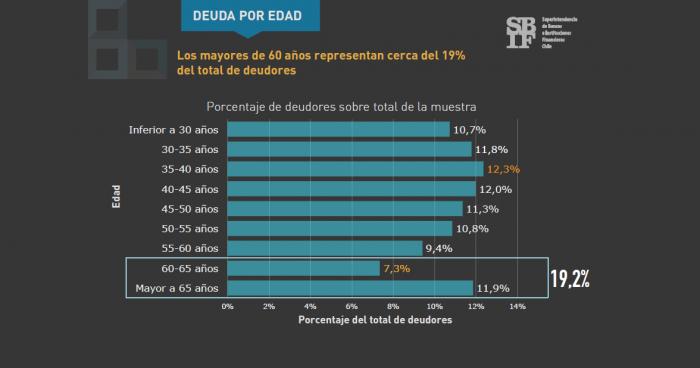 La otra dimensión de las bajas pensiones: mayores de 60 años representan casi el 20% del total de los deudores en Chile