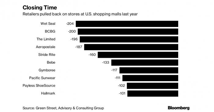Mientras en Chile prosperan, crisis de los malls se profundiza en EE.UU. con avance de ventas online