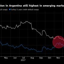 Mercado sugiere que se acabó la luna de miel de Macri en Argentina