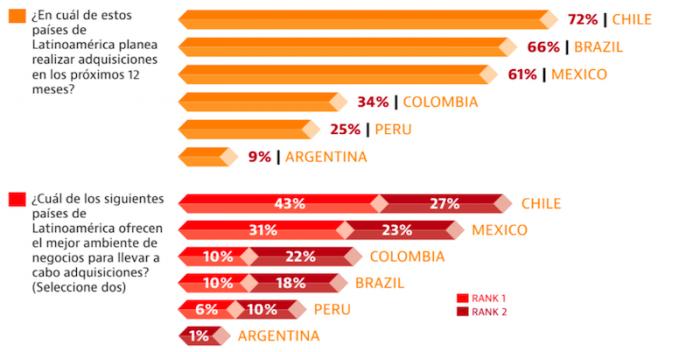Doing Business o No Business, Chile sigue siendo el preferido para invertir en la región
