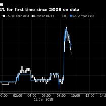 Acciones marcan récord, pero el dólar tambalea