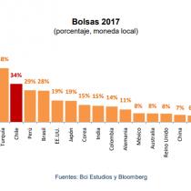 La bolsa chilena, entre las más destacadas de 2017