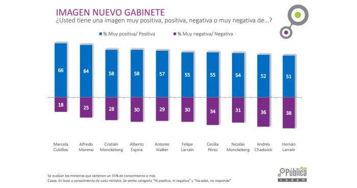 Marcela Cubillos tiene la mayor imagen positiva entre los futuros ministros de Piñera, pese a polémica experiencia en Medio Ambiente
