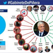 El gabinete virtual: más del 90% de los nuevos ministros siguen a Piñera en redes, pero el Presidente electo apenas sigue a la mitad de ellos