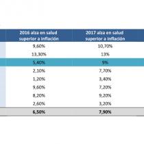 Alza de costos médicos en Chile, entre los que más subieron en la región y el mundo
