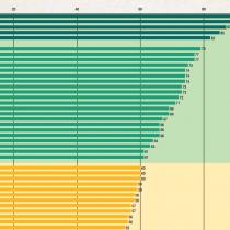 Chile se estancó en transparencia presupuestaria y quedó detrás de México, Brasil y Perú en la región