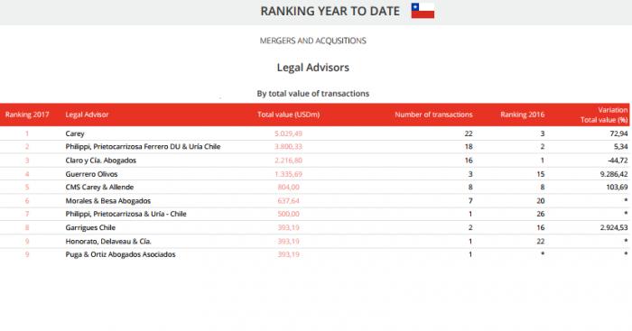 A la hora de fusiones y adquisiciones en Chile, estos fueron los bufetes de abogados más requeridos en 2017