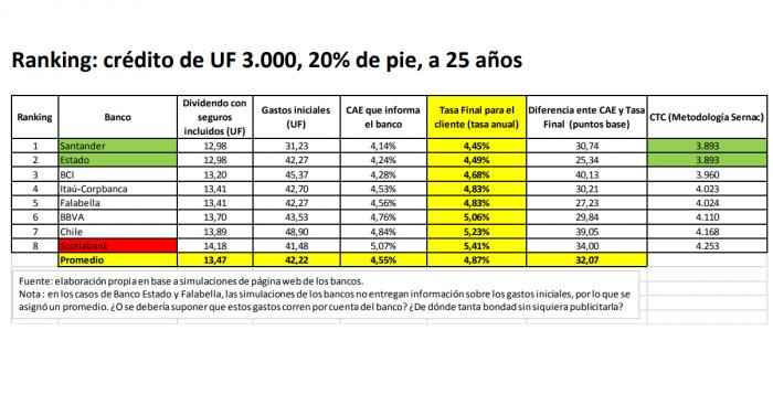 El ranking de créditos hipotecarios de la banca chilena: la diferencia en el precio final es de casi $6 millones