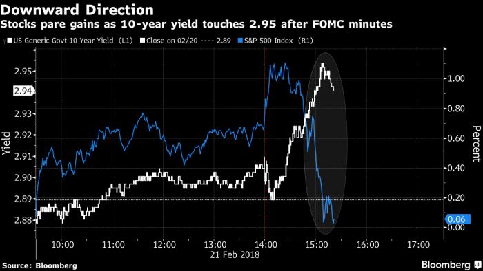 Acciones caen, dólar sube tras las minutas de la Fed