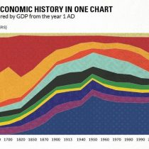 2000 años de desarrollo económico: auge y caída de civilizaciones