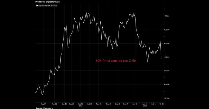 Acciones de SQM cayeron con fuerza ante rebaja en la proyección del precio de litio por parte de Morgan Stanley