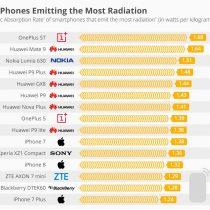 iPhone está al nivel de los teléfonos que emiten mayor radiación