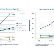 China, y en menor medida Brasil, se han vuelto claves para la industria de las apps