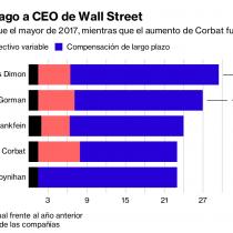 El ranking de los millonarios sueldos y bonos de los ejecutivos mejor pagados de Wall Street tiene a Jamie Dimon de JPMorgan a la cabeza