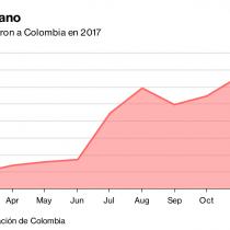 Éxodo venezolano a Colombia crece por colapso económico