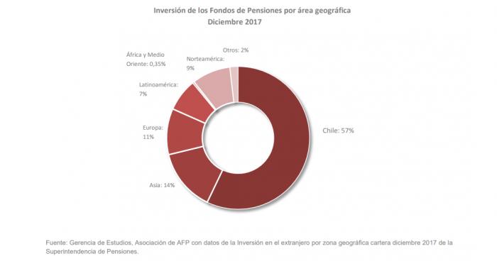 Así se distribuyeron en 2017 los US$ 210.512 millones que tienen los trabajadores en las AFP